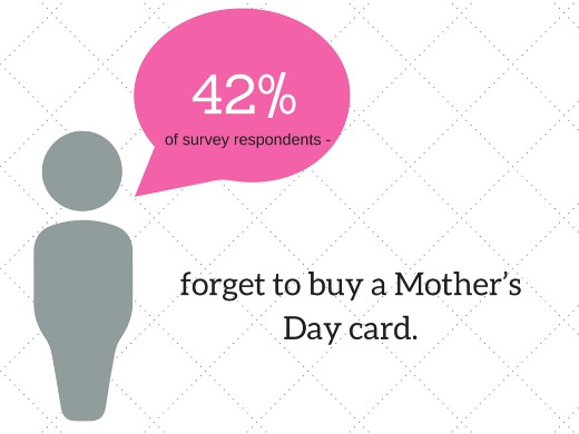 Did you forget to buy Mum a Card