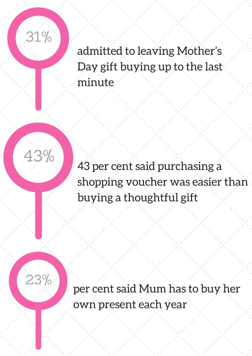 Mothers Day Statistics